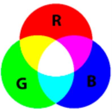 grafico rgb iluminacion led