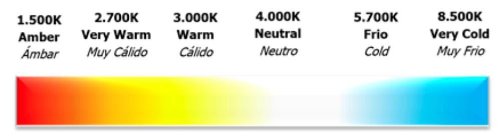 temperatura de color iluminacion led